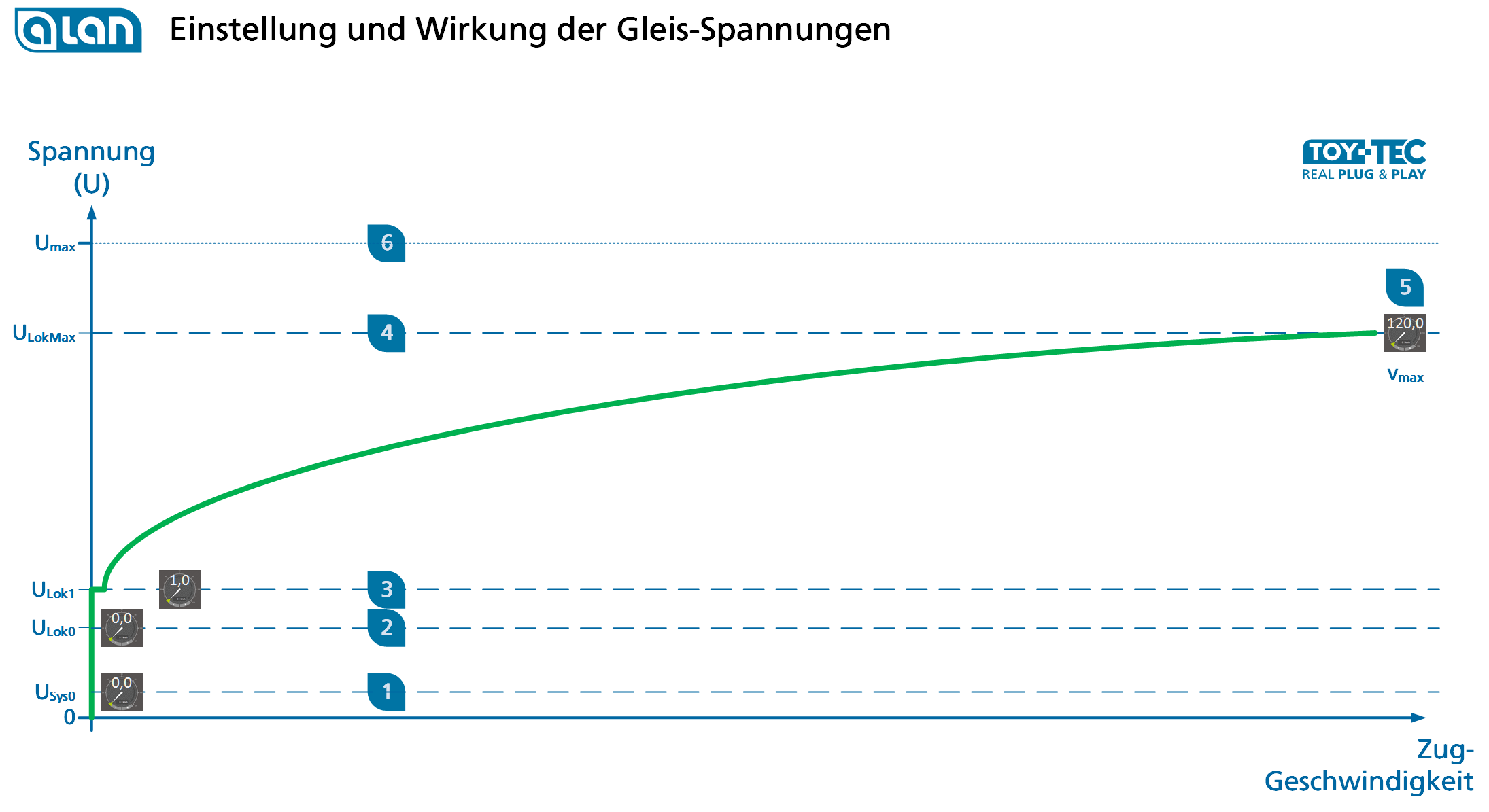 Diagramm Gleis-Spannungen in ALAN