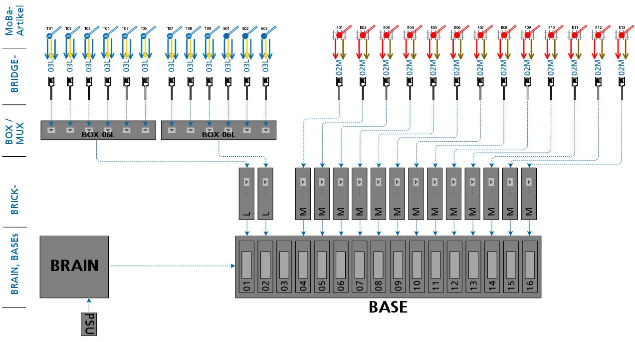 ALAN Praxis-Beispiel NOCH Fertiggelände Staufen (analog und digital): Anschluss an die ALAN-Komponenten
