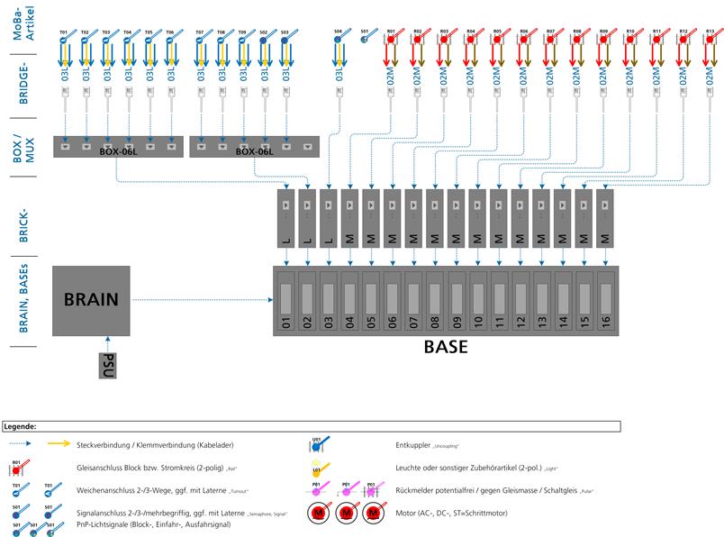 ALAN Praxis-Beispiel NOCH Fertiggelände Staufen (analog und digital): Anschluss an die ALAN-Komponenten (Bild 2)