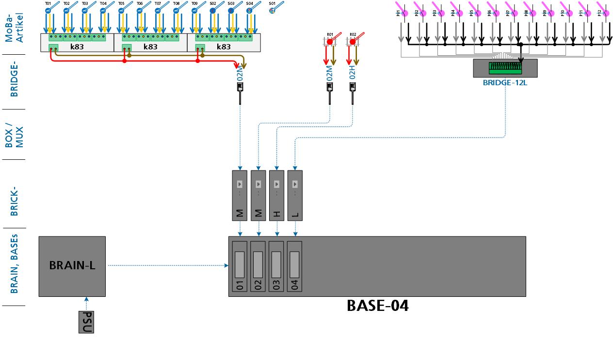 ALAN Praxis-Beispiel NOCH Fertiggelände Staufen (rein digital): Anschluss an die ALAN Komponenten