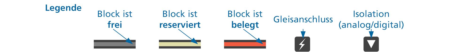 Visualisierung der ALAN Blocksignalisierung - Legende